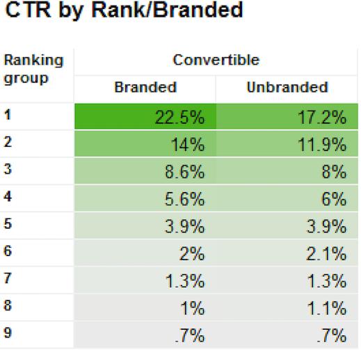 CTR par rang et marque