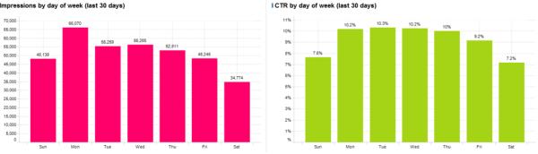 Impressions-CTR-jour-de-semaine