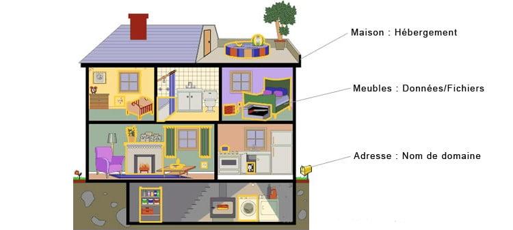 Analogie d'une maison