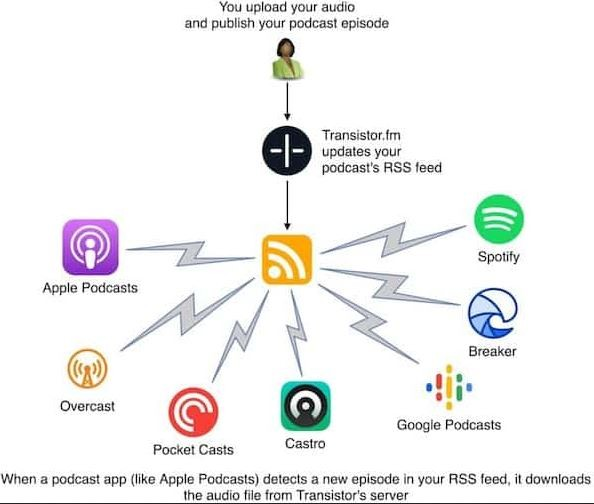 Que sont les plateformes de podcast ?